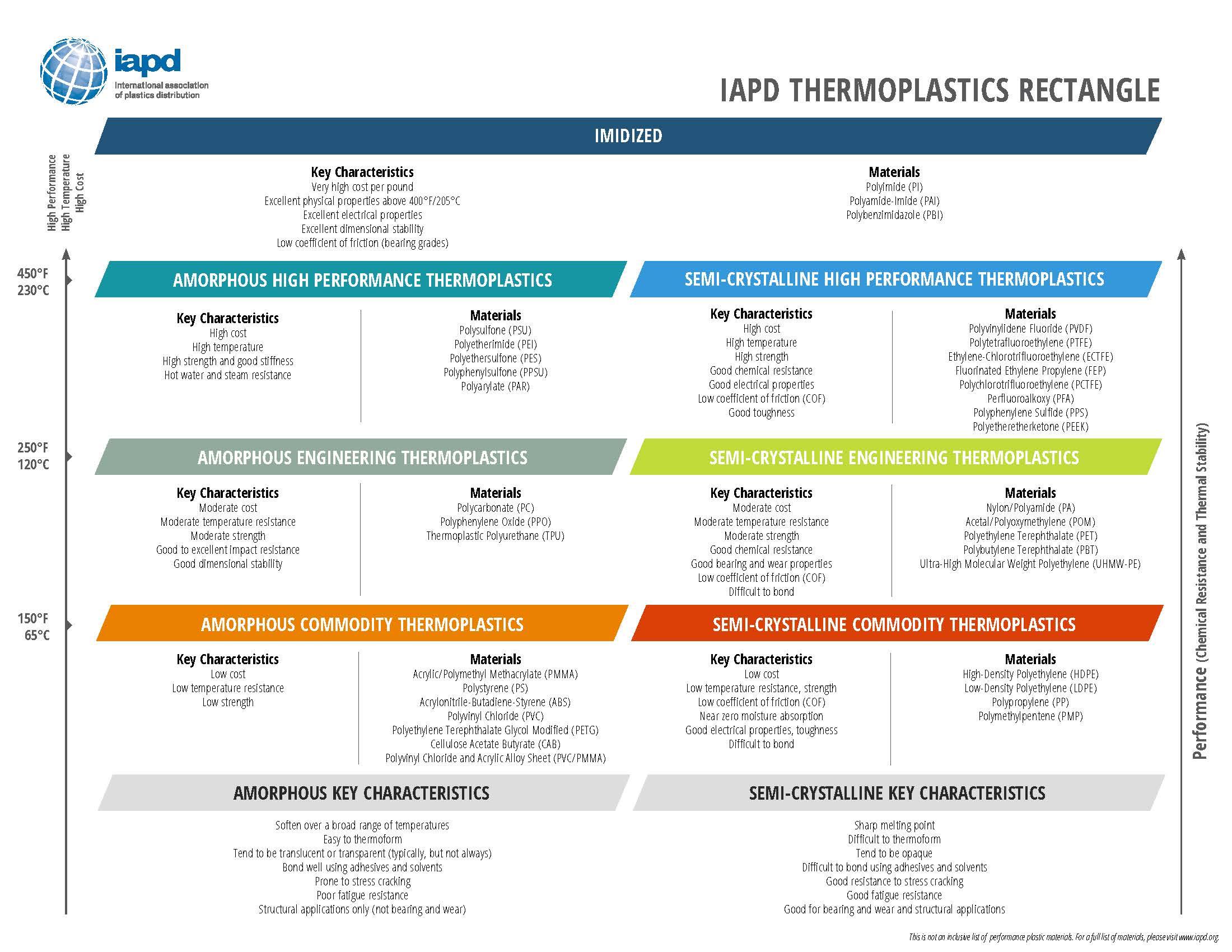 New! IAPD Thermoplastics Rectangle